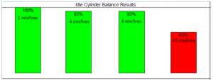 misfire check graph