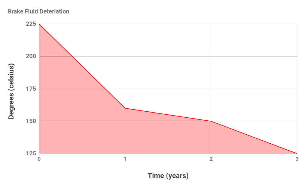 brake fluid deterioration graph