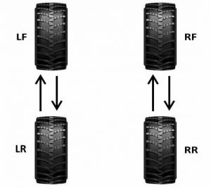 Direction tyre rotation pattern