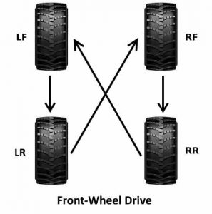 Front wheel drive tyre rotation pattern