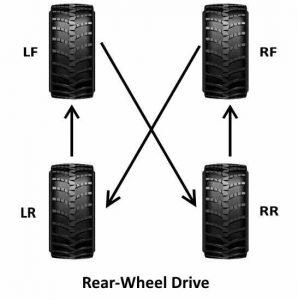 Rear wheel drive Tyre rotation pattern